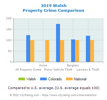 Walsh Property Crime vs. State and National Comparison