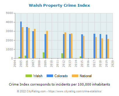Walsh Property Crime vs. State and National Per Capita