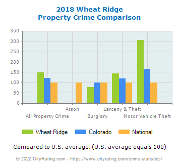 Wheat Ridge Property Crime vs. State and National Comparison