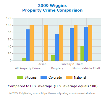 Wiggins Property Crime vs. State and National Comparison