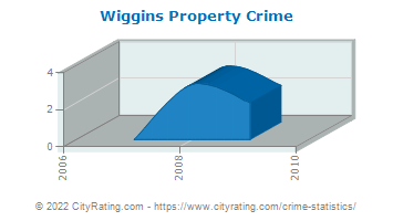 Wiggins Property Crime