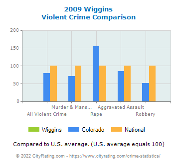 Wiggins Violent Crime vs. State and National Comparison