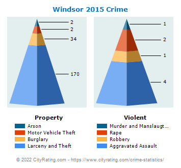 Windsor Crime 2015