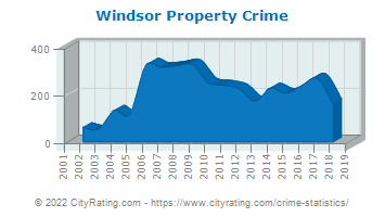 Windsor Property Crime