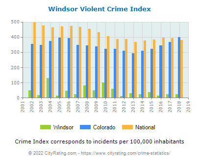 Windsor Violent Crime vs. State and National Per Capita