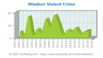 Windsor Violent Crime