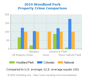 Woodland Park Property Crime vs. State and National Comparison