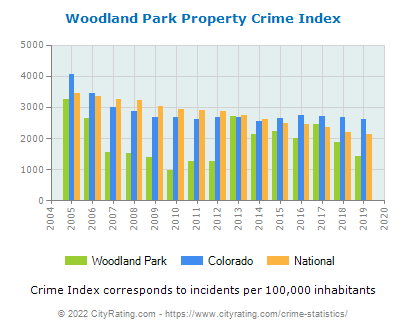 Woodland Park Property Crime vs. State and National Per Capita