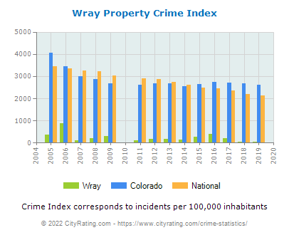 Wray Property Crime vs. State and National Per Capita