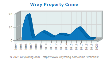 Wray Property Crime