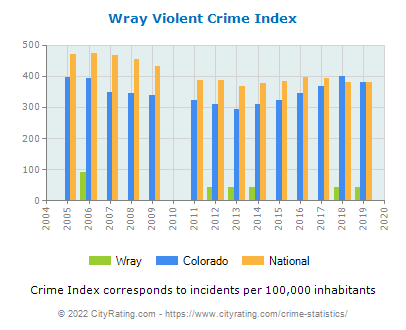 Wray Violent Crime vs. State and National Per Capita