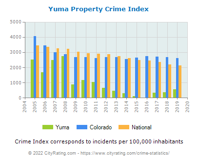 Yuma Property Crime vs. State and National Per Capita
