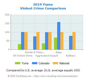 Yuma Violent Crime vs. State and National Comparison