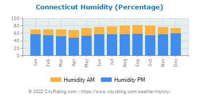 Connecticut Relative Humidity
