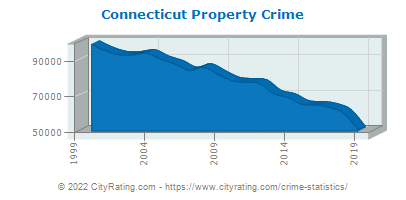 Connecticut Property Crime