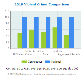 Connecticut Violent Crime vs. National Comparison