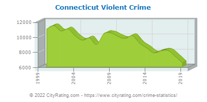 Connecticut Violent Crime