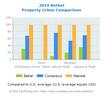 Bethel Property Crime vs. State and National Comparison