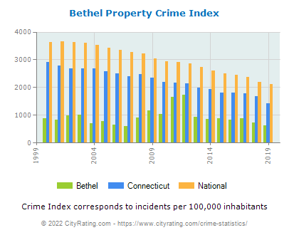 Bethel Property Crime vs. State and National Per Capita
