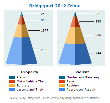 Bridgeport Crime 2012