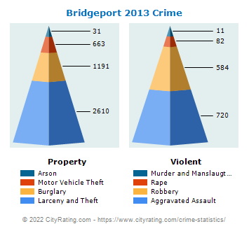 Bridgeport Crime 2013