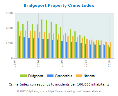 Bridgeport Property Crime vs. State and National Per Capita