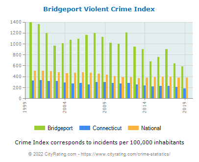 Bridgeport Violent Crime vs. State and National Per Capita