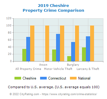 Cheshire Property Crime vs. State and National Comparison