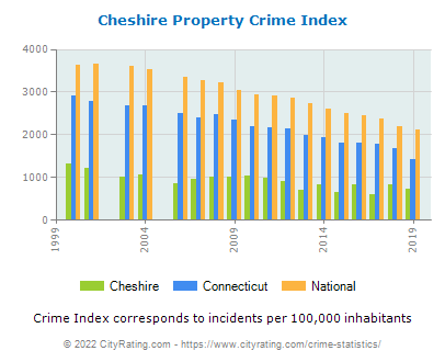 Cheshire Property Crime vs. State and National Per Capita