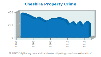 Cheshire Property Crime