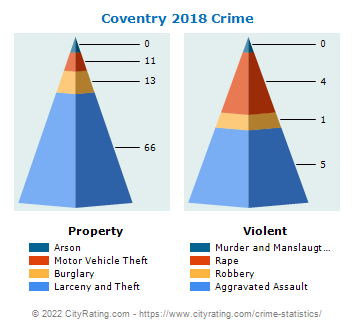 Coventry Crime 2018
