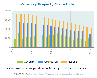 Coventry Property Crime vs. State and National Per Capita