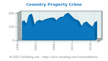 Coventry Property Crime