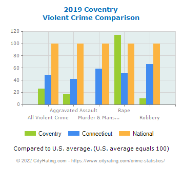 Coventry Violent Crime vs. State and National Comparison