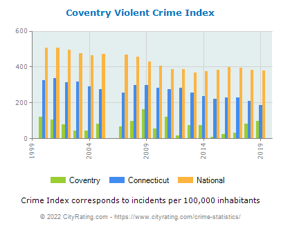 Coventry Violent Crime vs. State and National Per Capita