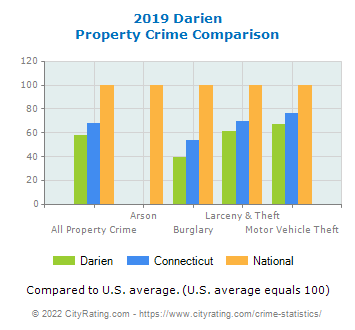 Darien Property Crime vs. State and National Comparison