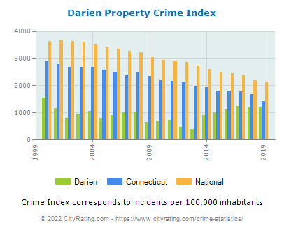 Darien Property Crime vs. State and National Per Capita