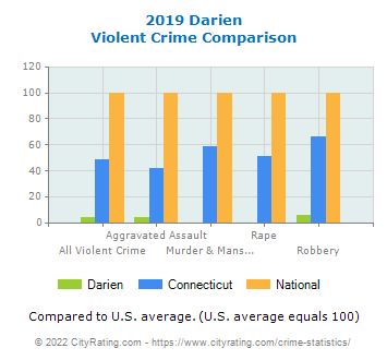 Darien Violent Crime vs. State and National Comparison