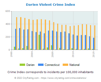 Darien Violent Crime vs. State and National Per Capita