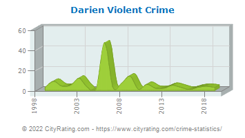 Darien Violent Crime