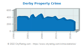 Derby Property Crime