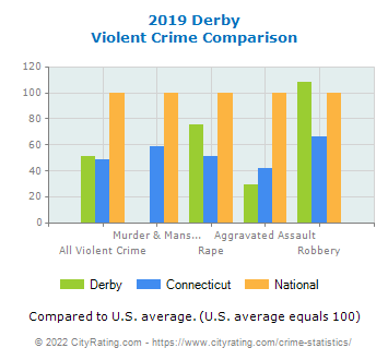 Derby Violent Crime vs. State and National Comparison