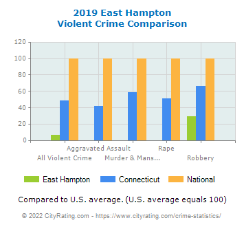 East Hampton Violent Crime vs. State and National Comparison