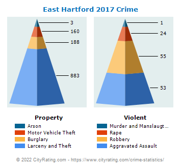 East Hartford Crime 2017