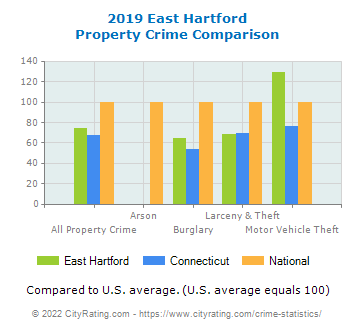 East Hartford Property Crime vs. State and National Comparison