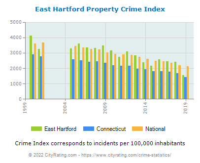 East Hartford Property Crime vs. State and National Per Capita