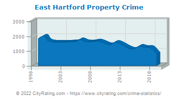 East Hartford Property Crime