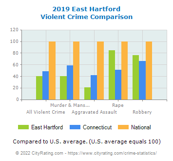 East Hartford Violent Crime vs. State and National Comparison