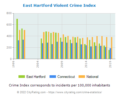 East Hartford Violent Crime vs. State and National Per Capita