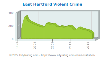East Hartford Violent Crime